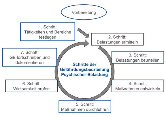 """Grafik """"Schritte der Gefährdungsbeurteilung - Psychische Belastung"""""""