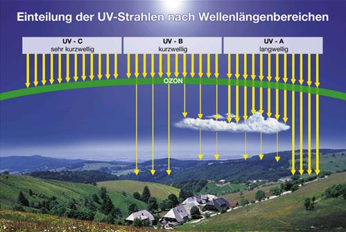 Einteilung der UV-Strahlen nach Wellenlängenbereichen