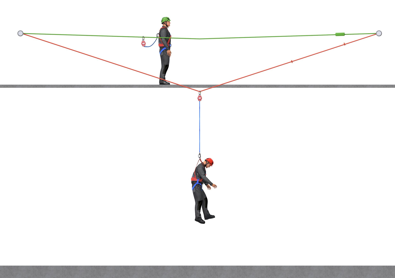 Temporäres Lifeline-System  mit Höhensicherungsgerät und Auffanggurt