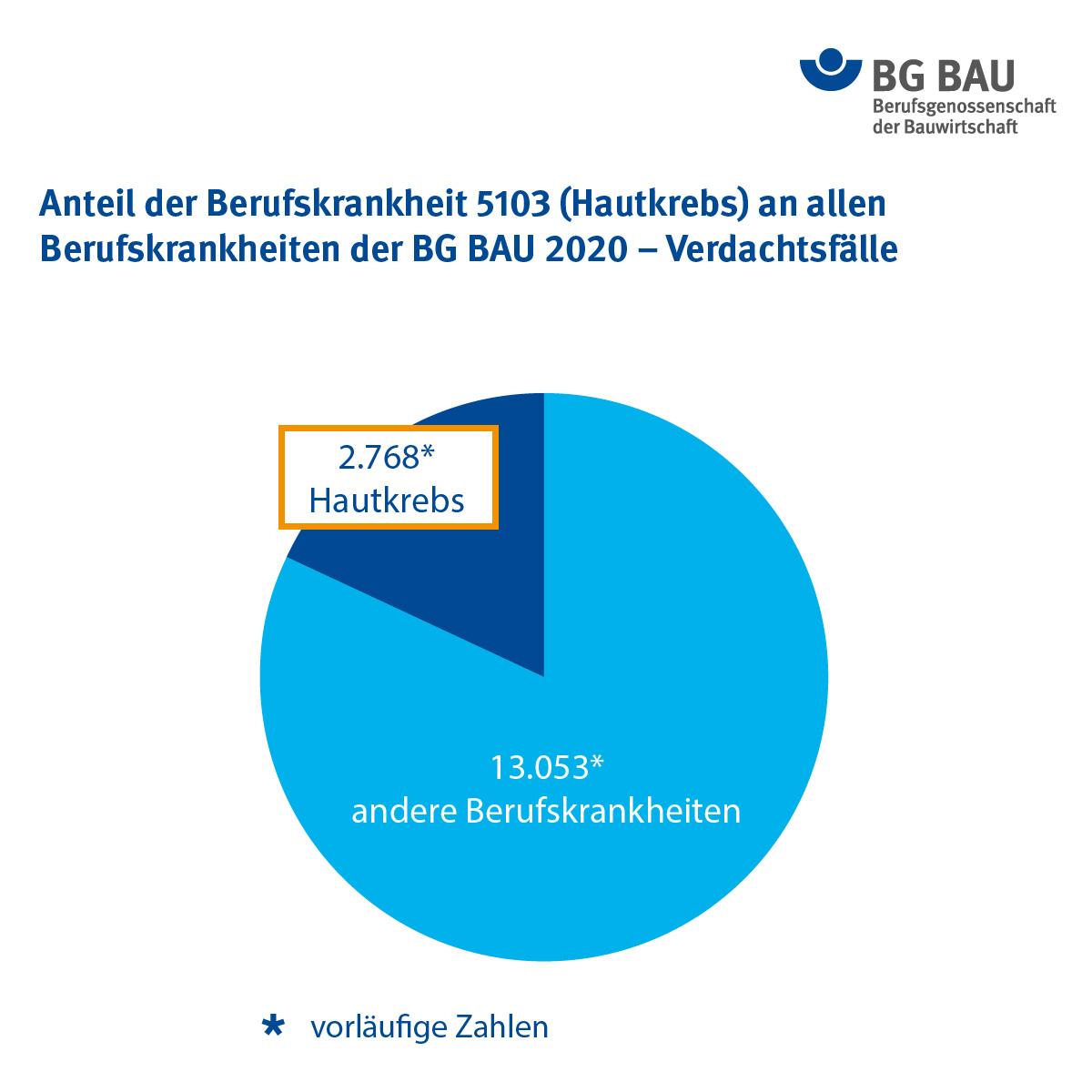Anteil der Berufskrankheit 5103 (Hautkrebs) an allen Berufskrankheiten der BG BAU